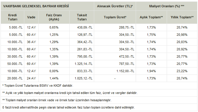 vakifbank geleneksel bayram kredisi