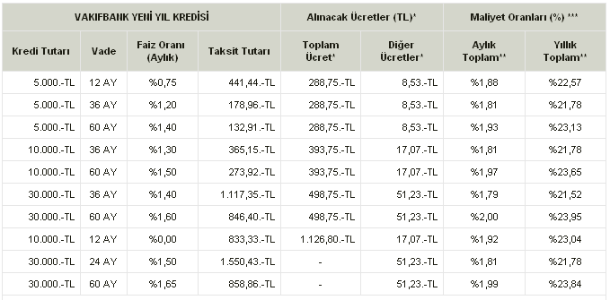 Vakifbank Yeni Yil Kredisi