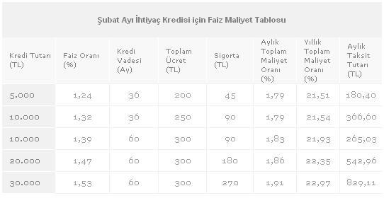 Subat Ayi Ihtiyac Kredisi Faiz Maliyet Tablosu