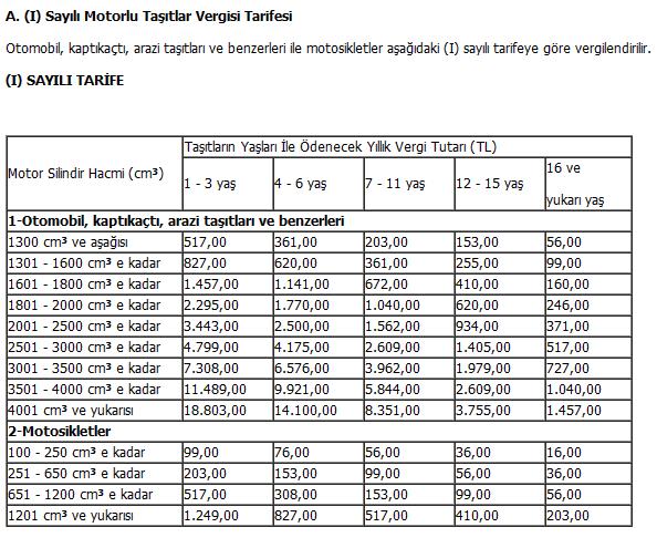 2013 Motorlu Tasitlar Vergisi Tarifesi 1