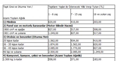 2013 Motorlu Tasitlar Vergisi Tarifesi 2