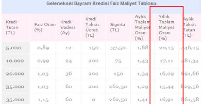 Is Bankasi Bayram Kredisi
