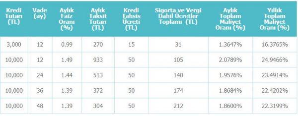 denizbank bayram kredisi maliyet tablosu