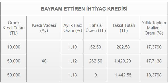 halkbank bayram kredisi maliyet tablosu