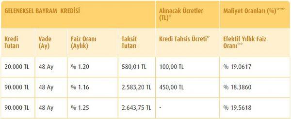 vakifbank geleneksel bayram kredisi maliyet tablosu